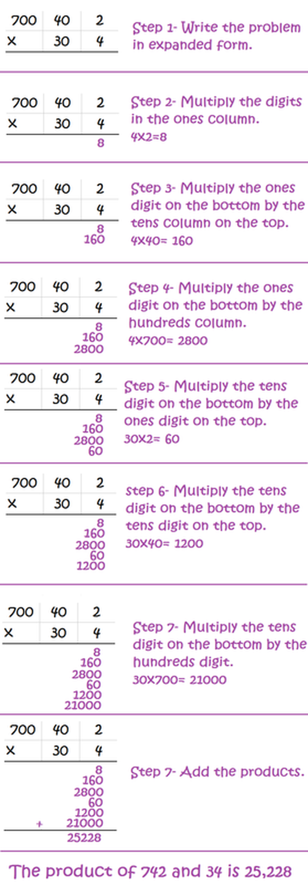 Expanded multiplication math foundations multiplying a combination of numbers by a 1 digit number will result in several products being added together 3 digit by 1 digit 3 products added falaconquin