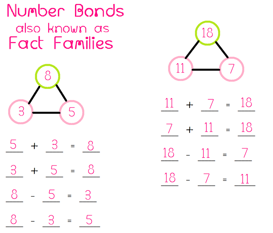 Fact Families Math Foundations